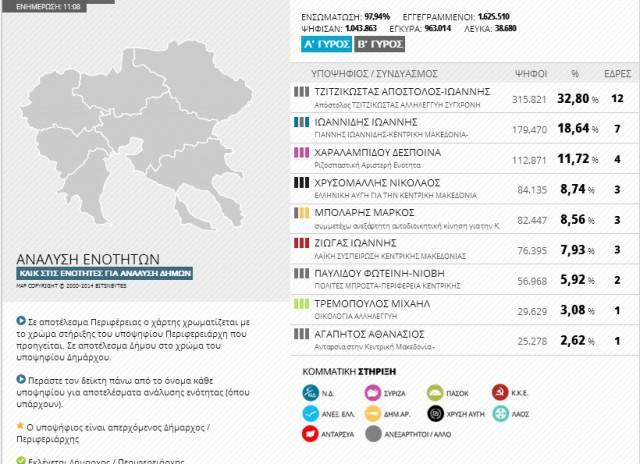 makedonia kedriki