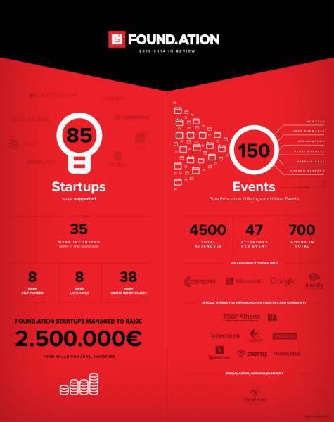 foundation_infographic_english